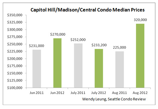 Capitol Hill & Madison & Central Median Prices