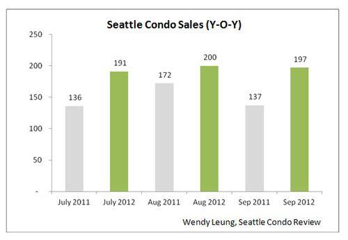 Seattle Condo Sales YOY