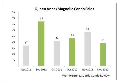 Queen Anne & Magnolia Condo Sales