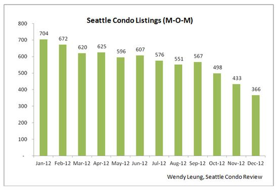Seattle Condo Listings (MOM)