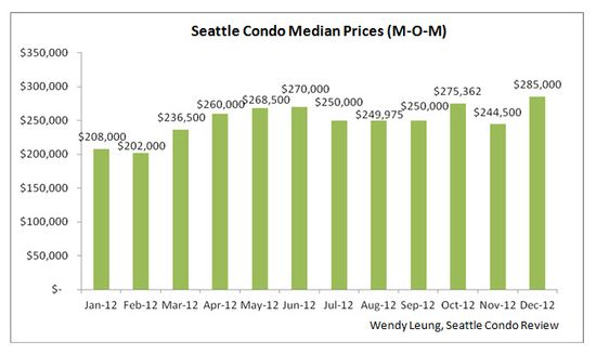Seattle Condo Median Prices (MOM)