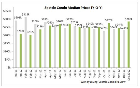 Seattle Condo Median Prices (YOY)