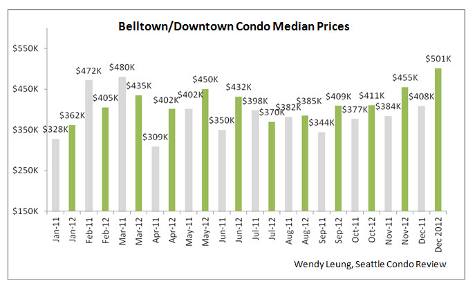 Belltown and Downtown Condo Median Prices
