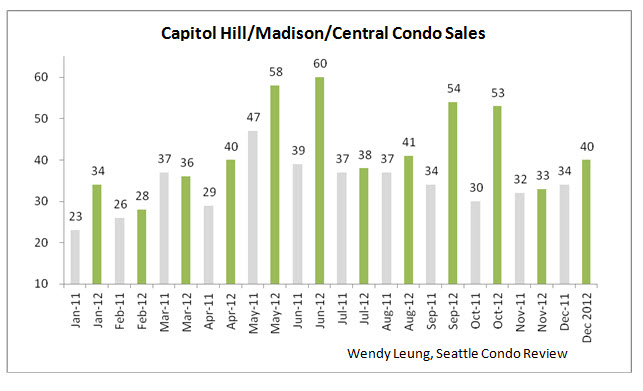 Capitol Hill & Madison & Central Condo Sales