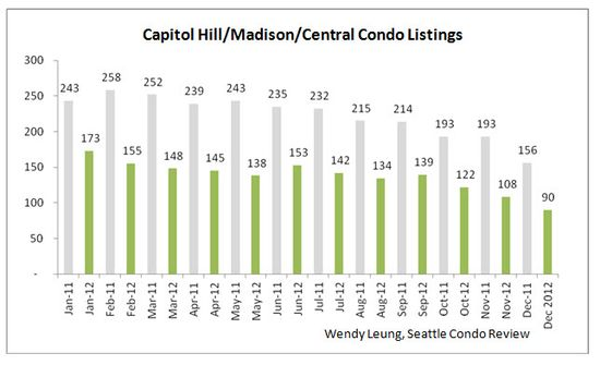 Capitol Hill & Madison & Central Condo Listings