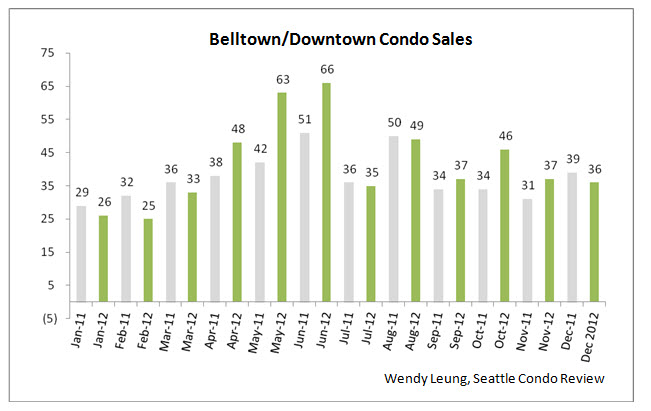 Belltown and Downtown Condo Sales