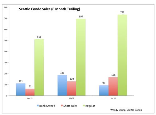 Seattle Bank Owned and Short Sales Update