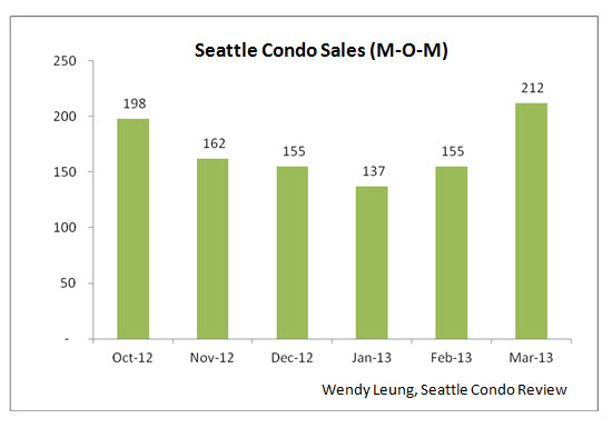Seattle Condo Sales MOM
