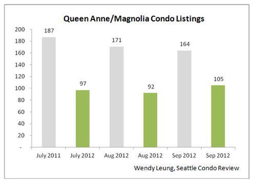 Queen Anne & Magnolia Condo Listings