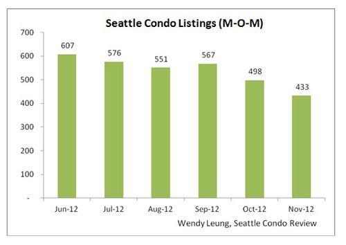 Seattle Condo Listings MOM