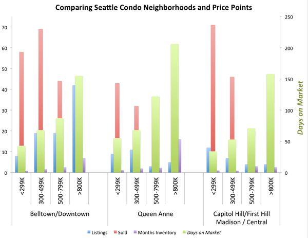 Seattle-condo-blog