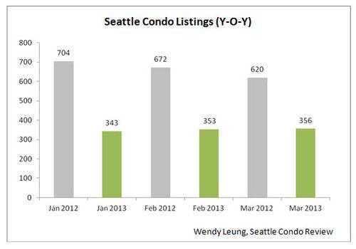 Seattle Condo Listings YOY