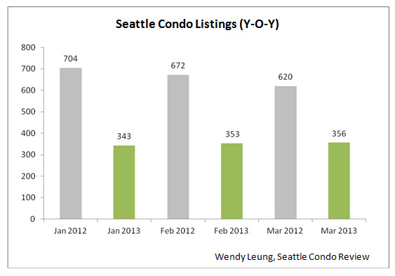 Seattle Condo Listings YOY