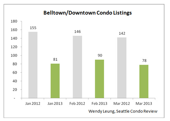 Belltown & Downtown Condo Listings