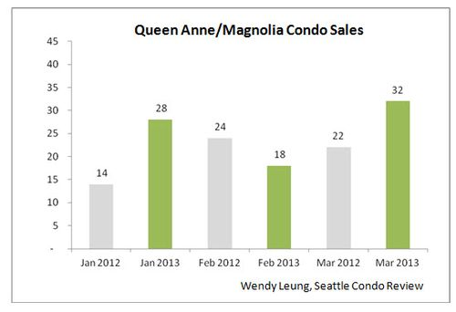 Queen Anne & Magnolia Condo Sales