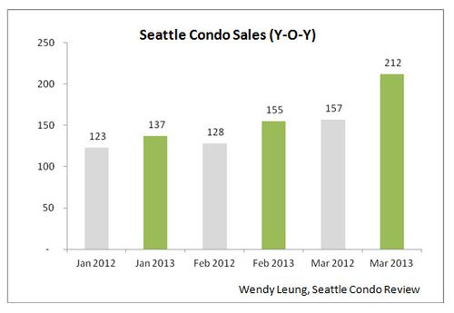 Seattle Condo Sales YOY