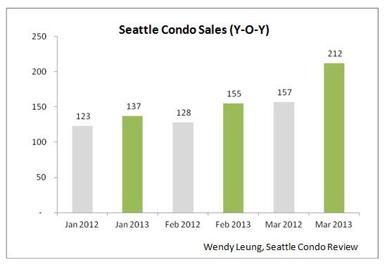 Seattle Condo Sale