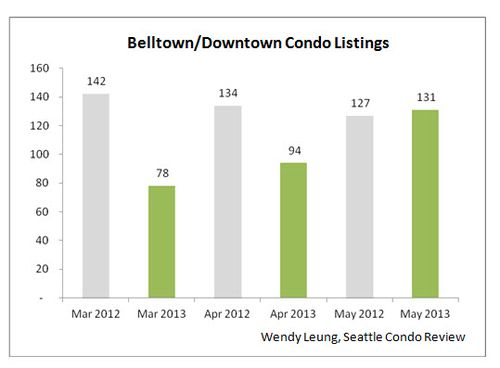 Bellotnw & Downtown Condo Listings