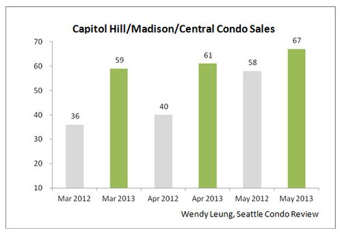 Capital Madson and Centra Condo Sales