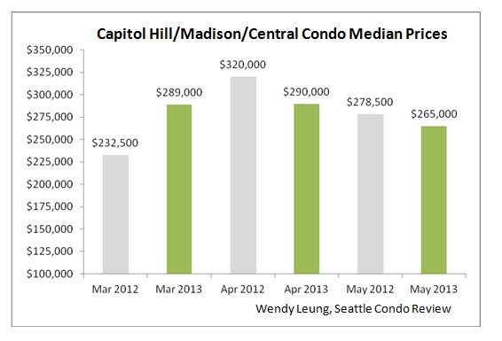 Capital Madison and Central Condo Median Prices