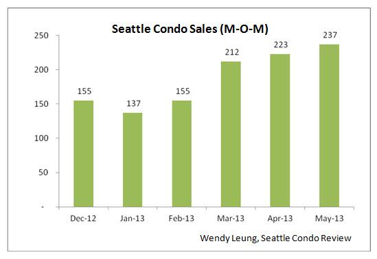 Seattle Condo Sales MOM