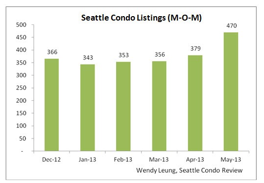 Seattle Condo Listings MOM