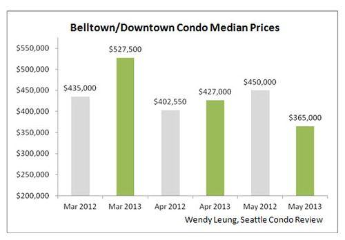 Bellotnw & Downtown Condo Median Prices