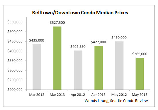 Bellotnw & Downtown Condo Median Prices