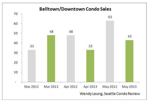 Bellotnw & Downtown Condo Sales