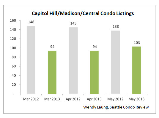 Capital Madison and Central Condo Listings
