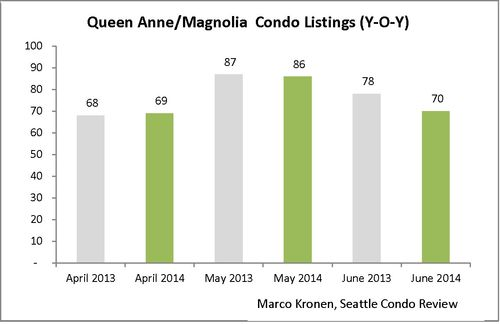 Queen Anne & Magnolia (June 2014)_Page_3