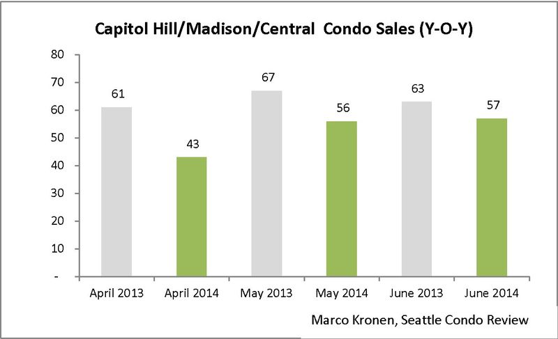 Capitol Hill & Madison (June 2014)