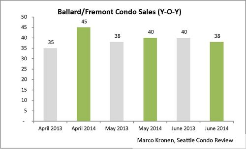 Ballard & Fremont (June 2014)