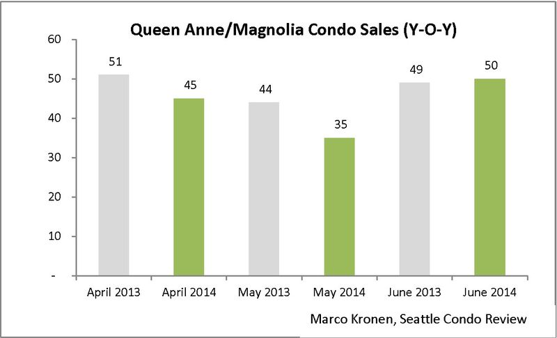 Queen Anne & Magnolia (June 2014)