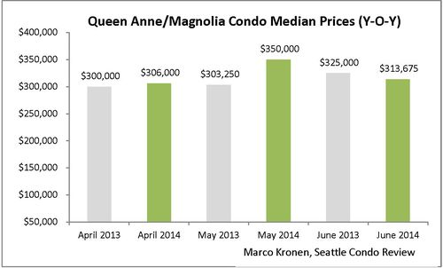 Queen Anne & Magnolia (June 2014)_Page_2