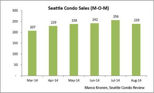 August 2014 Seattle Condo Stats