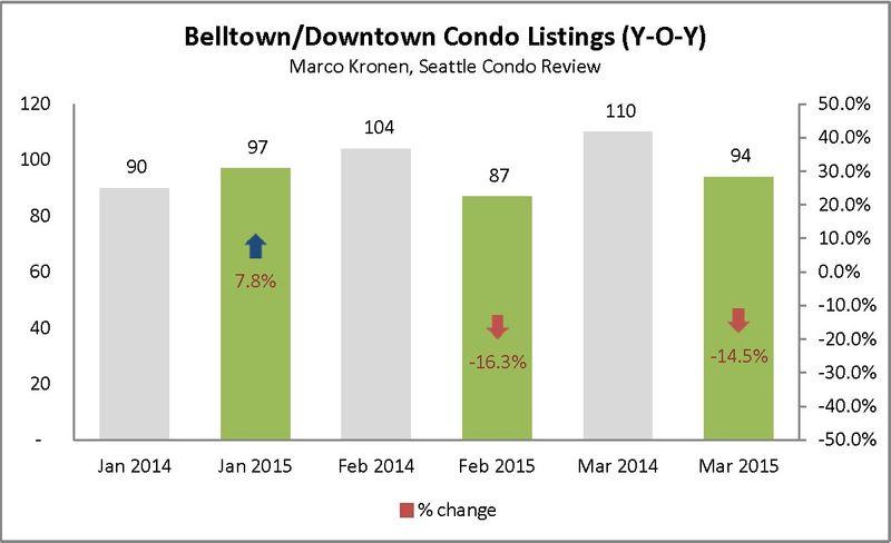 Belltown & Downtown (First Q 2015)_Page_3