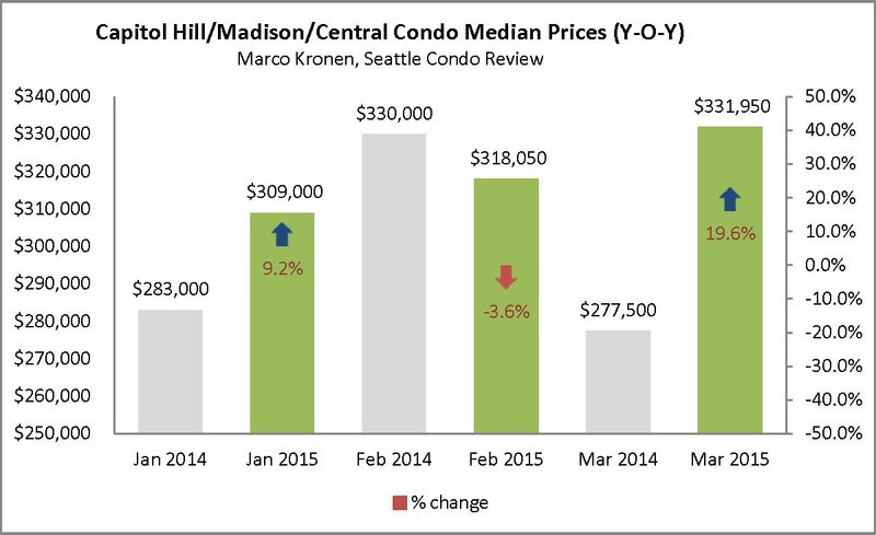 Capitol Hill & Madison (First Q 2015)_Page_2