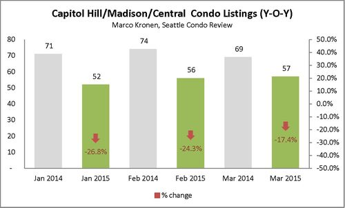 Capitol Hill & Madison (First Q 2015)_Page_3