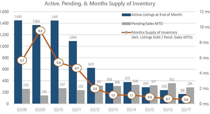 Mar 2017 Months Supply