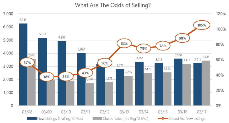 Mar 2017 Odds of Selling