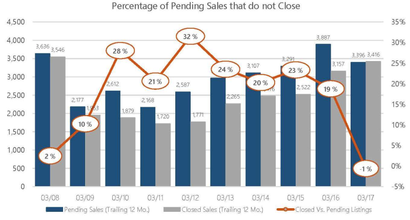 Mar 2017 Sales not Closing