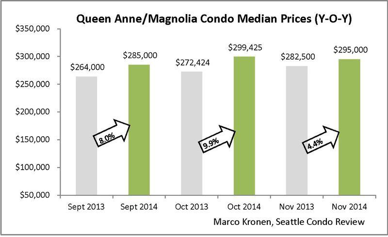 Queen Anne & Magnolia (Nov 2014)_Page_2