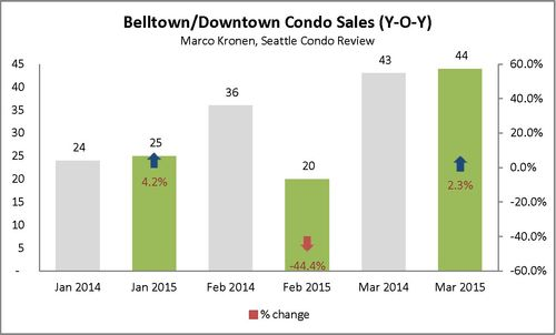 Belltown & Downtown (First Q 2015)_Page_1