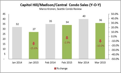 Capitol Hill & Madison (First Q 2015)_Page_1