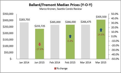 Ballard & Fremont (First Q 2015)_Page_2