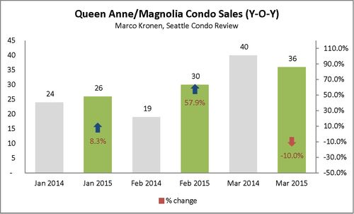 Queen Anne & Magnolia (First Q 2015)_Page_1