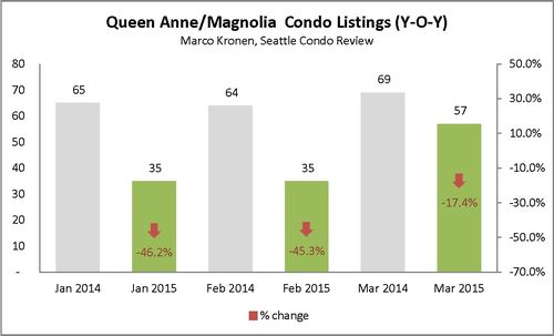 Queen Anne & Magnolia (First Q 2015)_Page_3