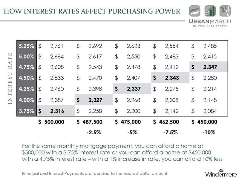 BuyerPurchasingPower