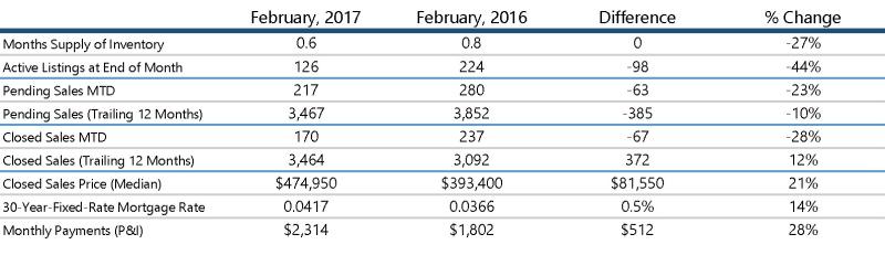 Feb 2017 Stats